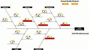 La Communication D U0026 39 Entreprise Sauv U00c9e Par Les Diagrammes