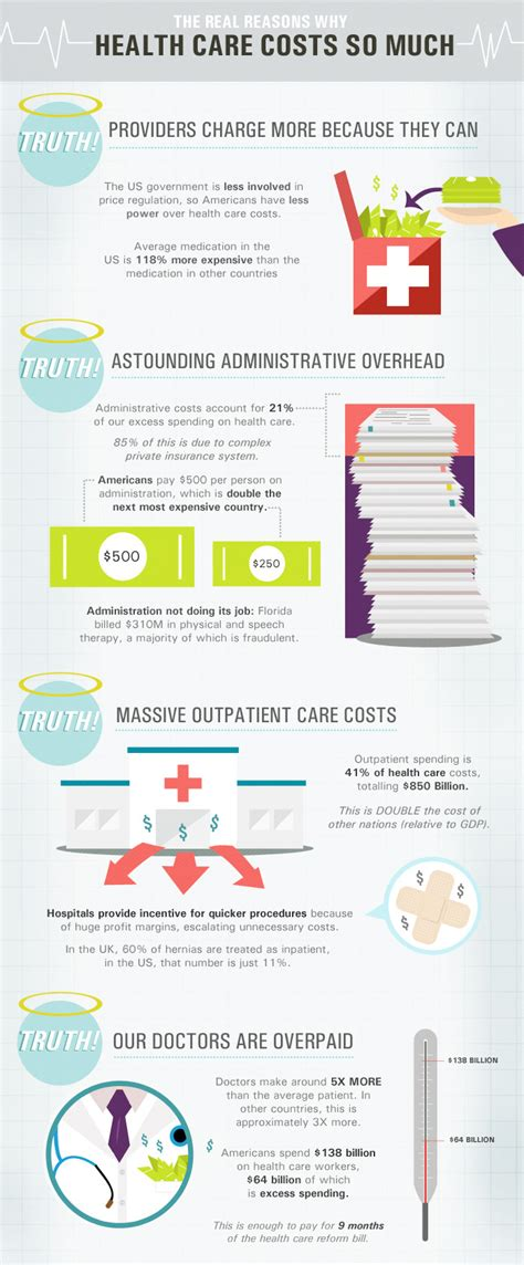 These codes were developed to make sure that there is a consistent and reliable way for health insurance companies to process claims from healthcare providers and pay for health services. Infographic Of The Day: Why Your Stitches Cost $1,500