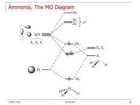 Molecular Symmetry Symmetry Elements Group Theory