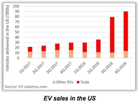Download Tesla 3Rd Quarter Earnings 2018 Pictures