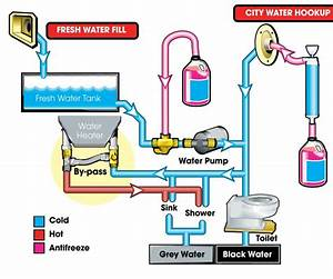 Water Supply  Water Supply Diagram