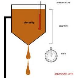 Oil Viscosity Images