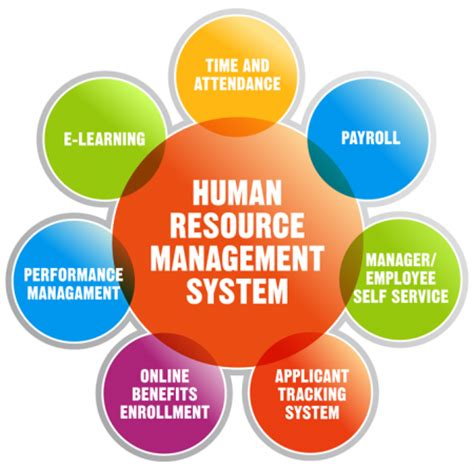 How To Choose Hr System  Hr And Payroll For Microsoft. Houston Office Space For Rent. Fertilizing Orange Trees Storage In Vancouver. Meaningful Use Core Objectives. Federal Long Term Insurance Avery Label 5260. University Of Miami Architecture. Southern Connecticut State University Nursing. Powershell Map Network Drive. School Board Phone Number 2013 Kia Forte Msrp