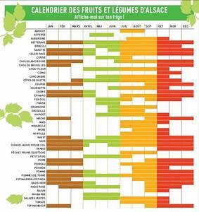 Calendrier Fruits Et Légumes De Saison : a propos manger c 39 est agir l 39 alimentation sobre en ~ Nature-et-papiers.com Idées de Décoration