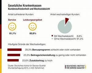 Plus 3 Finanzierung : kundenbefragung gesetzliche krankenkassen 2015 wechselabsichten trotz insgesamt hoher ~ Buech-reservation.com Haus und Dekorationen