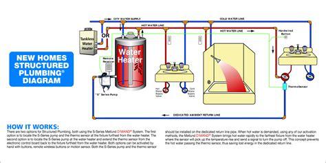 Motorhome Plumbing Diagram