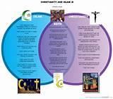 Judaism Christianity And Islam Venn Diagram