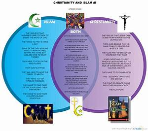 Venn Diagram - Islam Vs Christianity
