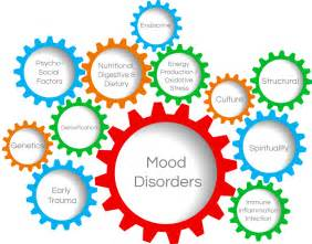 Blogger Mood Disorder, Quote of the Day