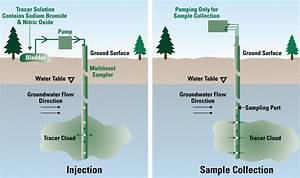 Measuring How Nitrogen Transforms In Groundwater