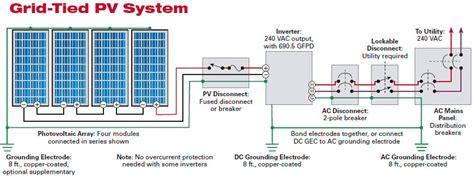 electric breaker types solar photovoltaic technologies