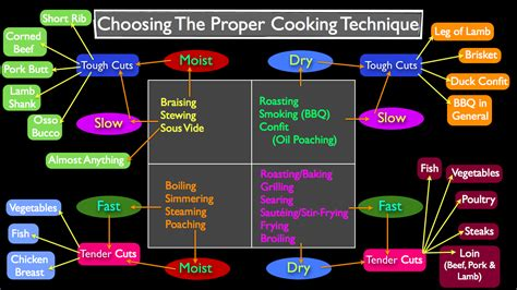 cuisine techniques ct 006 methods of cooking and technique how to choose
