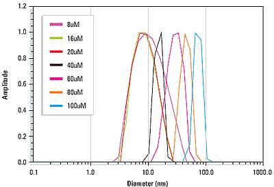 dynamic light scattering dynamic light scattering for pharmaceutical
