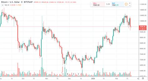 The kitco bitcoin price index provides the latest bitcoin price in us dollars using an average from the world's leading exchanges. Bitcoin daily chart alert - Bulls work to keep price uptrend alive - Feb. 20 | Kitco News