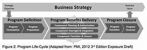 Understanding The Program Management Lifecycle  U2013 Project