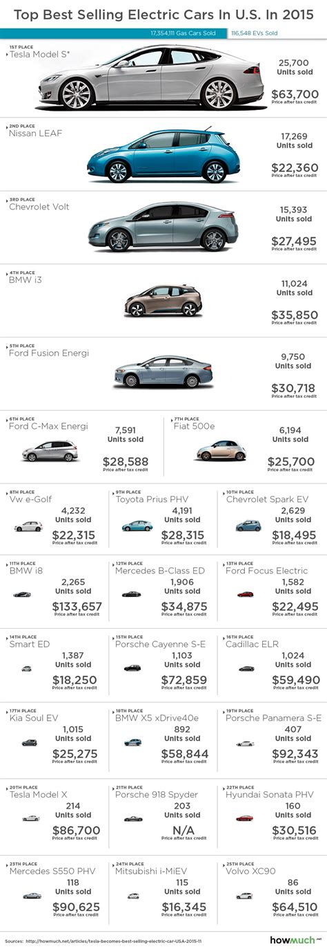 Top Selling Truck 2015 by Top 25 Best Selling Electric Cars In U S In 2015