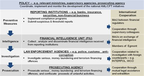 Anti Money Laundering Certificate Choice Image Editable Money Laundering Policy Template Images Template Design