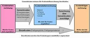 Deckungsbeiträge Berechnen : kostenstellenrechnung ~ Themetempest.com Abrechnung