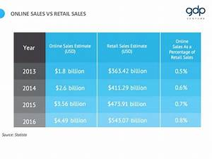 Online Sales Vs Retail Sales