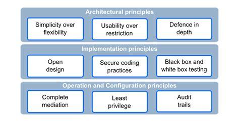 design principles architecture design principles