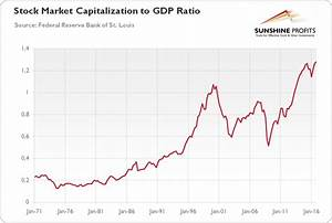 Stock Market Bubble and Gold | Kitco News