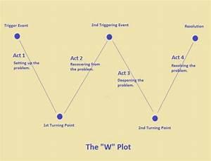 Understanding The Seven Basic Plots