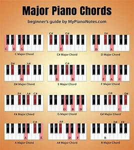 How To Get Fluent In Reading And Playing Piano Chords