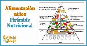 La alimentación en los niños: La Pirámide nutricional