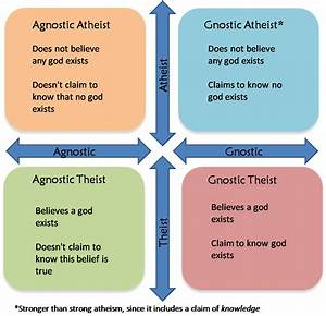 gnostic theist chart atheist or agnostic and does it matter richard