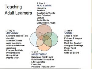 Adult Learner Learning Styles