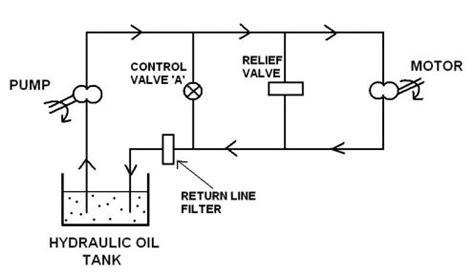 basics  hydraulic systems
