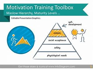 Motivation Training Maslow Presentation Ppt Slide