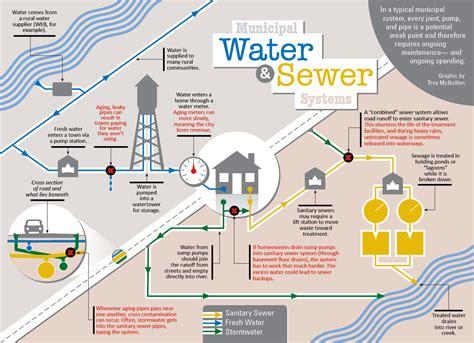 INFOGRAPHIC: Municipal Water & Sewer Systems - Dakotafire