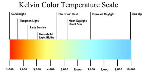 kelvin color temperature kelvin color temperature scale led lighting for rvs