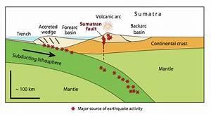 Volcano Diagram Tectonic Plates