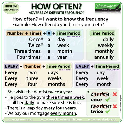 Adverbs Of Frequency  New Charts And Videos  Woodward English