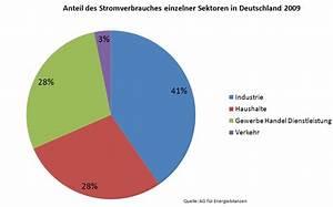 Gaskosten Berechnen : single haushalt stromverbrauch kosten ~ Themetempest.com Abrechnung