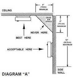 pin by rebecca pultorak beccabode on standards codes With smoke detector wiring diagram uk furthermore smoke ventilation system