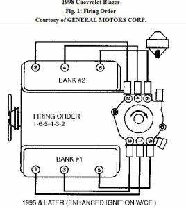 vortec 4 3l v6 mfi engine diagram 43l engine dimensions With chevy trailblazer spark plugs on chevy 2005 3 4 liter engine diagram
