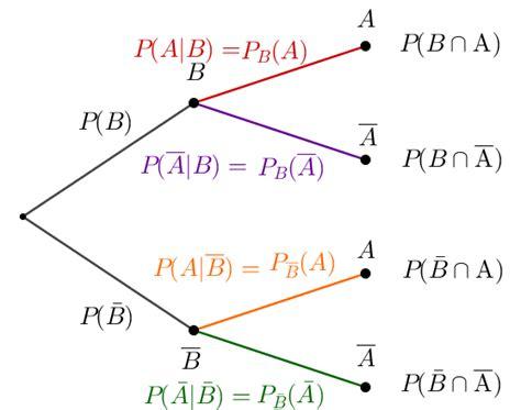 wahrscheinlichkeit p berechnen stochastik teil