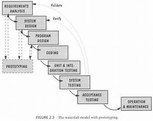 The  U0026quot Waterfall Method U0026quot  Of Rapid Prototyping  U0026 Design Via