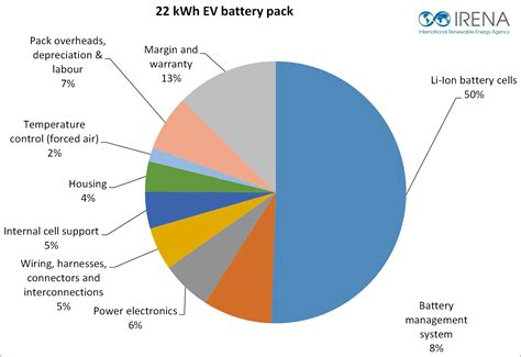 Electric Vehicle Cost by Electric Vehicles