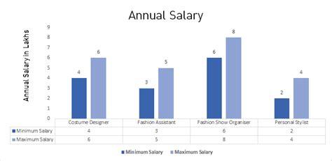 fashion designer salary b des fashion design course admission eligibility fees