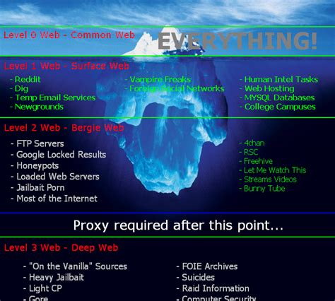 the ultimate chaos bringer s blog a wealth of information about deep web 56k warning also