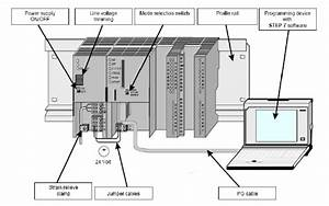 Structure Of Automation System Siemens S7