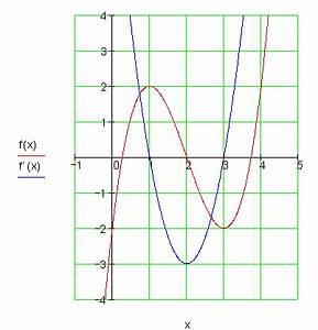 Mathe Steigung Berechnen : extrempunkte berechnen mathe brinkmann ~ Themetempest.com Abrechnung