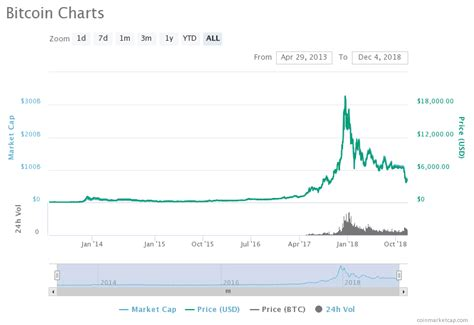 Wrapped bitcoin's market cap is $8.73b. Bitcoin Price Will Hit New All-Time Highs in 2019: Quoine CEO