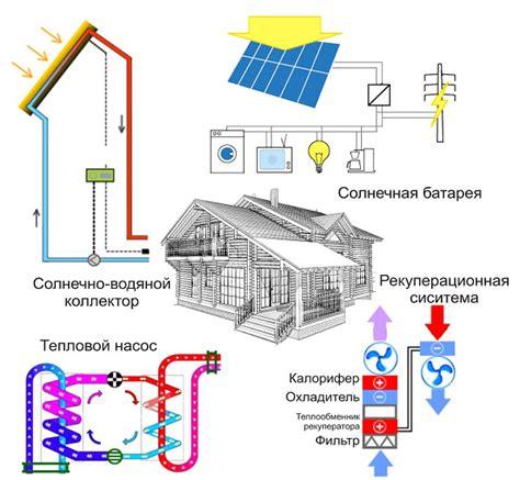 Энергосберегающее отопление . энергоэффективность традиционных систем отопления