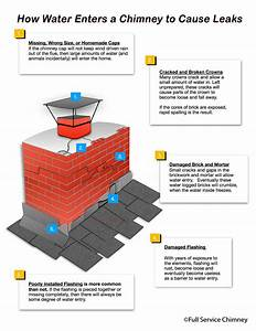 How To Fix Chimney Leaks  U00bb Full Service Chimney