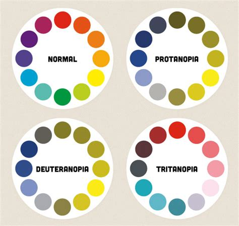 different types of color blindness colour accessibility 24 ways